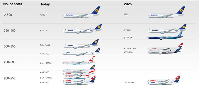 Lufthansa's new widebody order sends signals to rivals and ... - photo#8