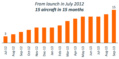 jetstar analysis Qantas' lcc subsidiary jetstar airways plans to take delivery of the 18 aircraft   jetstar is only the third lcc to commit to the a321neolr, joining air  capa  membership provides access to all news and analysis on the site,.