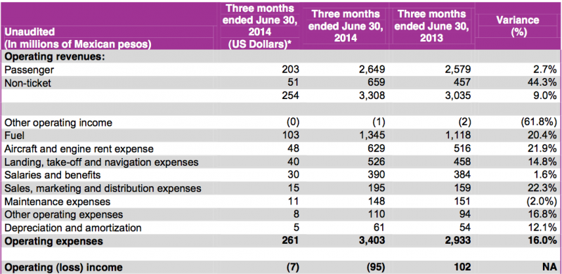 Volaris holds an optimistic view despite a tough 1H2014 in Mexico's