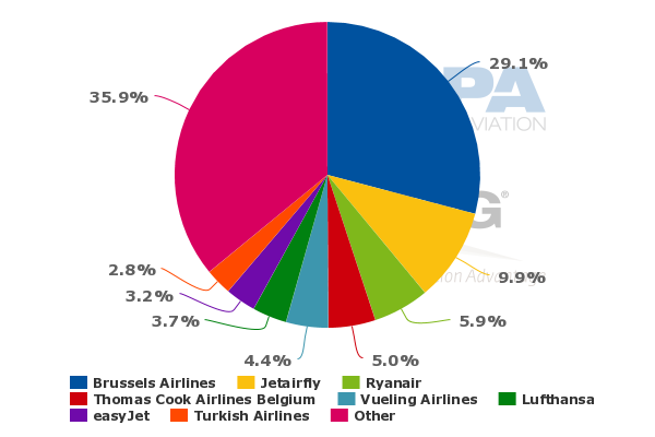 Brussels Airlines Reduces Its Losses But Yields Fall As