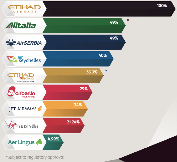 EX-YU Aviation News: Air Serbia-Etihad expand codeshare