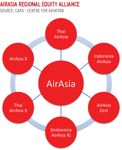 AirAsia digital strategy taking shape nicely, says Fernandes