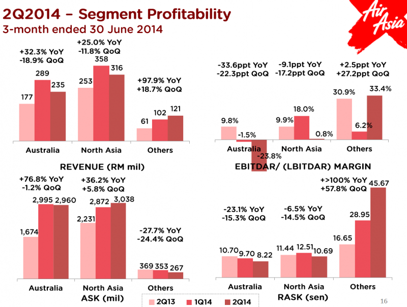 airasia presentation 2018 bursa malaysia, press release, presentation quarter 1, view pdf view  pdf view pdf quarter 2, -, -, - quarter 3, -, -, - quarter 4, -, -, -.