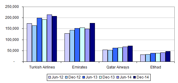 swot etihad airways Etihad airways is the representative air carrier of abu dhabi swan and competitor analysis company's sole shareholder is the government itself of abu dhabi sales etc.