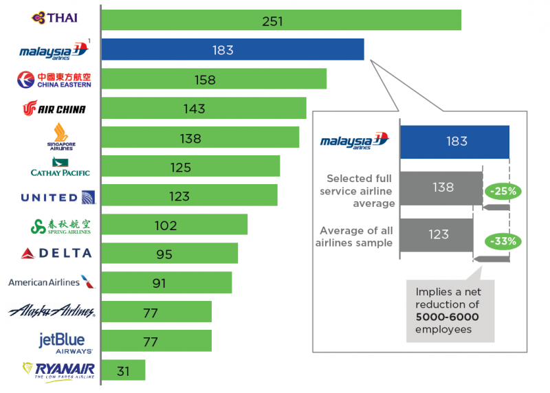 zrh-spotter: Mai 2010 |Singapore Airlines Organizational Chart