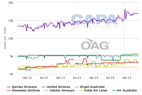 how to call virgin america from australia