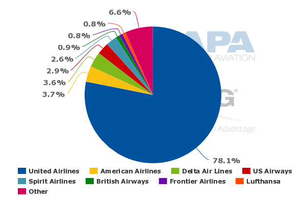 southwest airlines competitors analysis