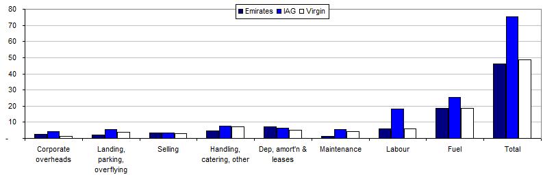 Unit cost analysis of Emirates, IAG & Virgin