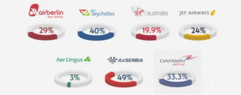 Australia agrees to extend Etihad-Virgin alliance - Airlines ...