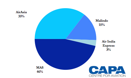 Indian aviation industry analysis 2013