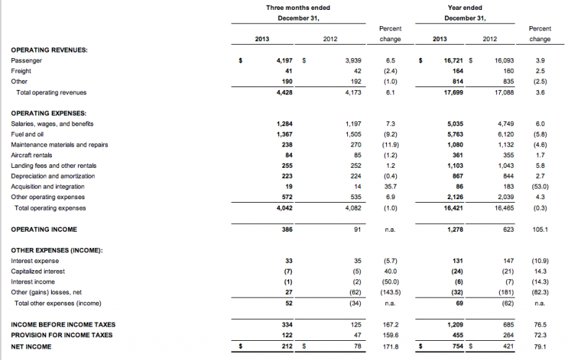 southwest airlines case study financial analysis