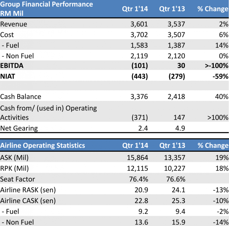 Malaysia Airlines 1Q loss widens. Capacity growth to be adjusted