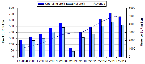 financial comparison of ryanair and british Financial statements british airways 2008/09 annual report and accounts / 35 we are re-inventing the way we work at british airways the way we run our business.