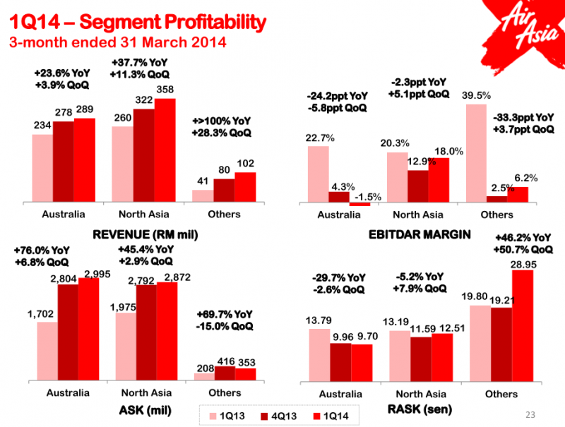 market segmentation in airasia Instead, the airasia boss believes market segmentation in the future will see airlines specialise in one or two particular products.