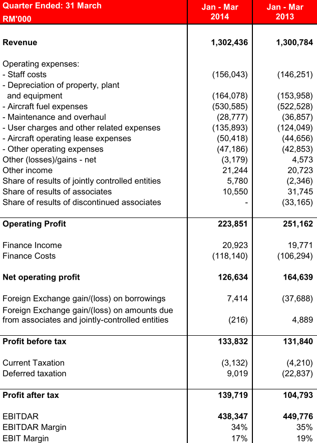 airasia financial analysis Airasia group 2017 fleet analysis: fleet reaches 200 aircraft,  airasia group  annual passenger numbers and year-end fleet size: 2001 to 2016.