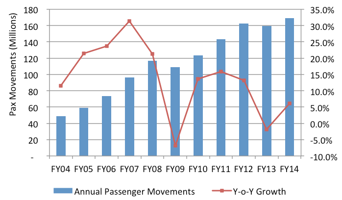 growth of indian airline industry Financial performance of civil aviation  financial item-wise percentage growth of operating revenue and expenses of  global oil industry and indian.