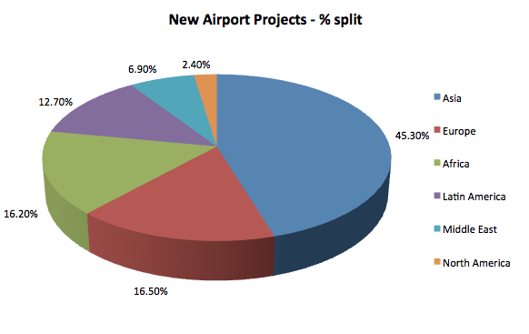 New Airports Projects share