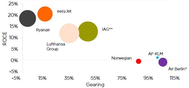 strategic analysis of easy jet Overview and history of easyjet marketing the marketing strategy of easyjet consists of the costs which are estimated in one swot analysis of easyjet.