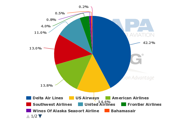 rationale behind delta and northwest merger Perhaps one reason is that reliable price data are more  investigation of the  merger of delta air lines inc and northwest airlines.