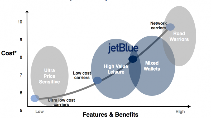 strategic analysis of jet blue airlines executive - executive summary jetblue was founded by david neeleman in 1998 and is america's youngest airline flying to over 35 destinations including caribbean and atlantic regions the key strategies and competitive advantages of jetblue are the maximisation of its workforce productivity, high quality of service and innovation with affordable prices.
