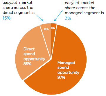 easyjet company analysis For instance, with financial ratios one can compare two companies one  has  been followed to analyze the financial ratios of easyjet ie each.