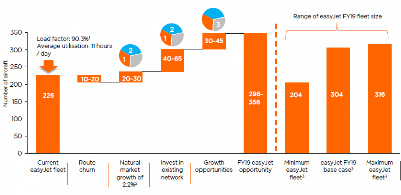 easyjet competitive analysis Introductions report has been written in order to provide an environmental and  competitive analysis of the low-cost airline industry sector from the position of.