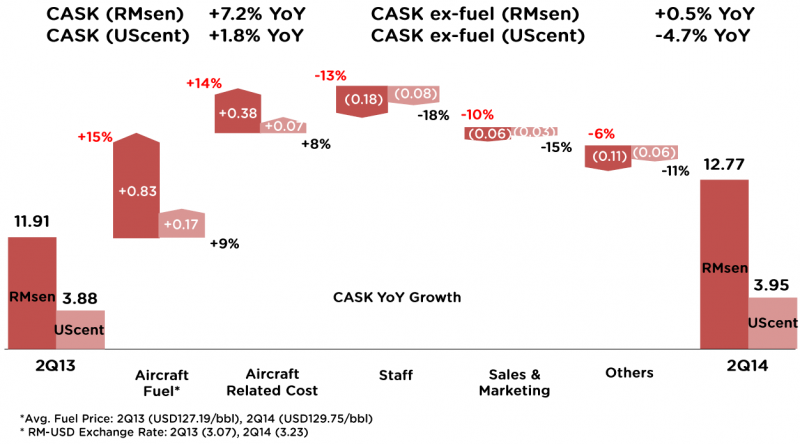 air asia competitive advantage Harvard business case study: air asia 1 giving air asia a competitive advantage, which was further compounded by its young fleet furthermore.