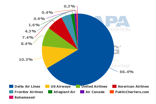 cometetive advantage delta airlines essay Cometetive advantage delta airlines harvard case study solution and analysis of harvard business case studies solutions – assignment helpin most courses studied at.