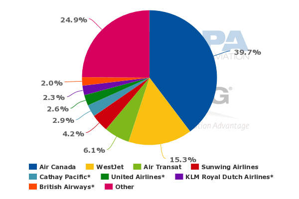 westjet swot Westjet westjet airlines ltd (tsx: wja) is a canadian low-cost carrier that provides scheduled and charter air service to 87 destinations in canada, the united states, mexico, central america and the caribbean.