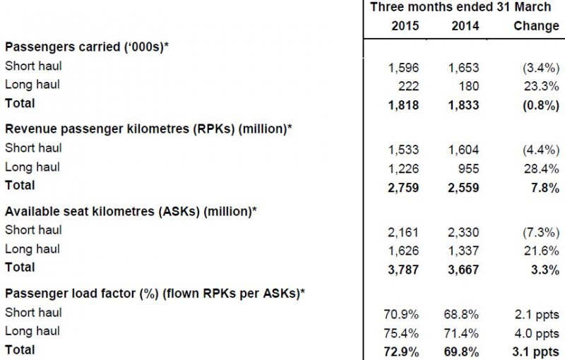 aer lingus pest analysis 298% shareholding in aer lingus) last year we maintained our relentless focus on costs and i am pleased to report that, despite the fact we grew significantly at more expensive primary airports, our unit costs fell by 6% (ex-fuel down 2%.