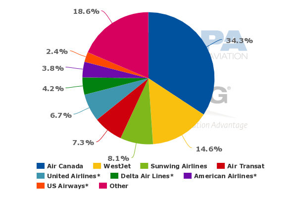 westjet swot analysis Westjet airlines ltd (tsx: wja) is a canadian low-cost carrier that provides scheduled and charter air service to 87 destinations in canada, the united states, mexico, central america and the caribbean.