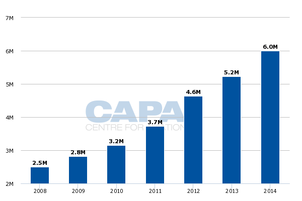 Ethiopian Airlines annual passenger traffic: FY2008 to FY2014