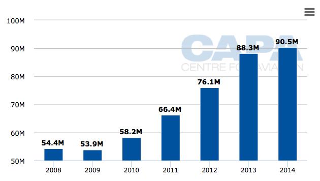 Thailand aviation growth slows in 2014 as international