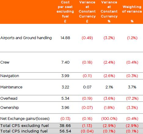 easyjet notes Easyjet plc is listed on the london stock exchange and is a constituent of the ftse 100 index  easygroup holdings ltd (the investment vehicle of the airline's founder sir stelios haji-ioannou and his family) is the largest shareholder with a 3462% stake (as of july 2014.
