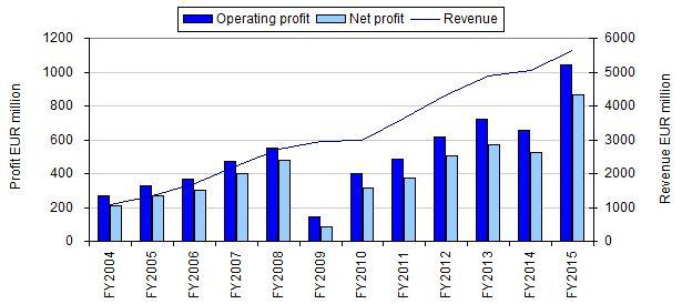 ryanair revenues Ryanair strategy report daniel geller brendan folan  scheduled passenger revenues represented 798% of ryanair's total revenues fiscal 2012, an increase.