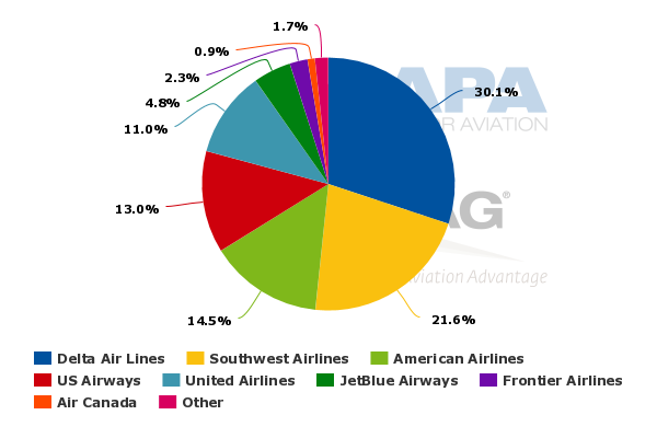 International flights from rdu to europe