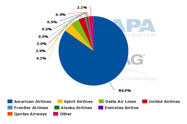 Delta Air Lines (A): The Low-Cost Carrier Threat