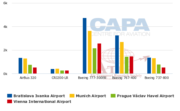 Vienna International Airport: matching its peers  A vital