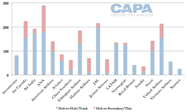 787 network analysis: Boeing's 'hub-buster' is mostly used