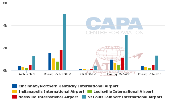 Louisville airport domestic passengers static but ups worldport landing charges are attractive ccuart Choice Image