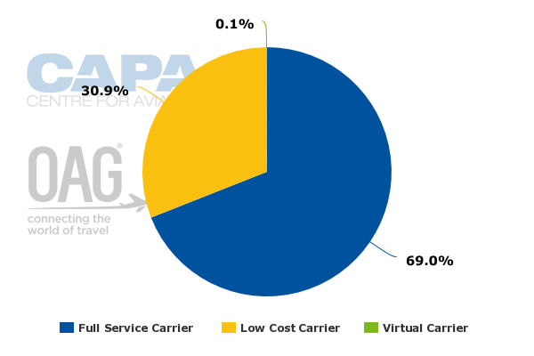Louisville airport domestic passengers static but ups worldport lia capacity seat share by airline type 22 aug 2016 to 28 aug 2016 ccuart Choice Image