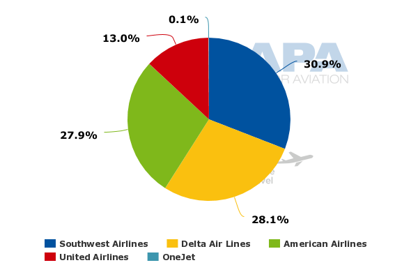 Louisville airport domestic passengers static but ups worldport source capa centre for aviation and oag ccuart Choice Image