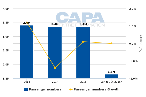 Louisville airport domestic passengers static but ups worldport and passenger traffic growth figures also ccuart Choice Image
