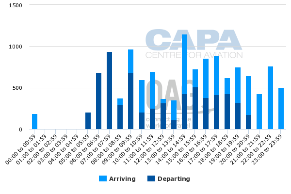 Louisville airport domestic passengers static but ups worldport lia seats per hour typical day tuesday 23 aug 2016 all airlines total system all terminals all origins and destinations ccuart Choice Image