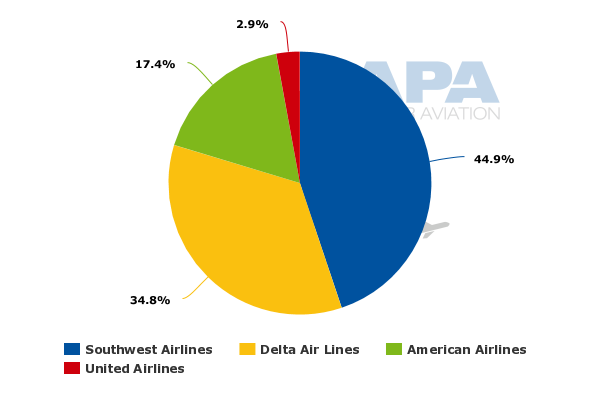 Louisville airport domestic passengers static but ups worldport louisville international airport total capacity per week cargo payload kg total system by airline 22 aug 2016 to 28 aug 2016 ccuart Choice Image