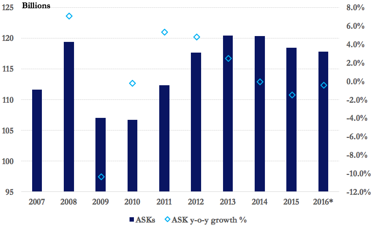 Year Calendar Sia : Singapore airlines outlook further pressure on