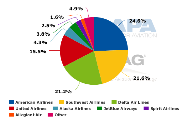 united airlines market segmentation How often do you fly on american, delta, or united airlines  a second strategy  airlines have undertaken is the increased segmentation of.