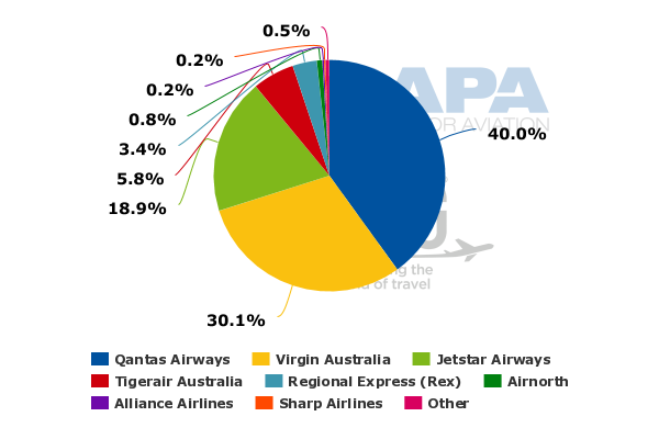 quantas industry analysis A pest analysis can be used to examine the external forces that affect both the industry as a whole and qantas in particular the political environment is stable, but challenging due to a high degree of regulation.