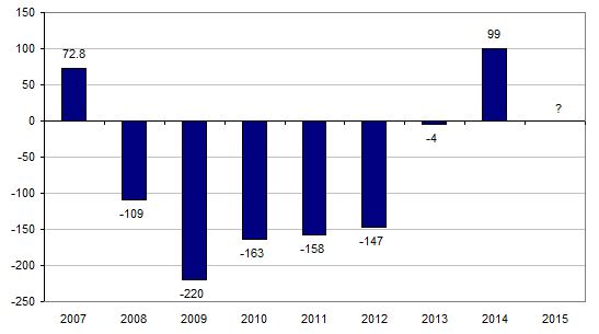 LOT Polish Airlines: now restructured, and long haul focus is on ...