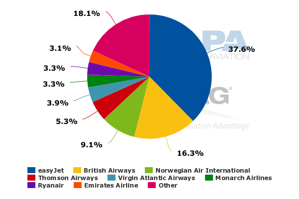 Stock Market Ysis   Aircraft Manufacturers Market Share 2016 The Best And Latest